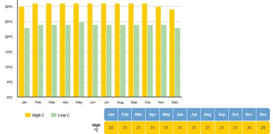 シンガポールの気候と気温